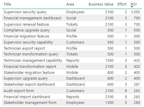 Creating a Product Backlog Treemap - Accentient